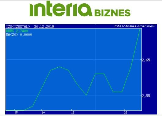 Wykres kursu Izostalu w ostatnim miesiącu /INTERIA.PL