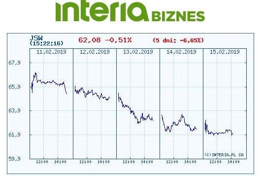 Wykres kursu JSW na ostatnich pięciu sesjach /INTERIA.PL