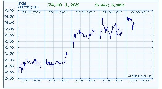 Wykres kursu JSW w czasie ostatnich pięciu sesji /INTERIA.PL