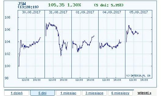 Wykres kursu JSW z ostatnich pięciu dni /INTERIA.PL