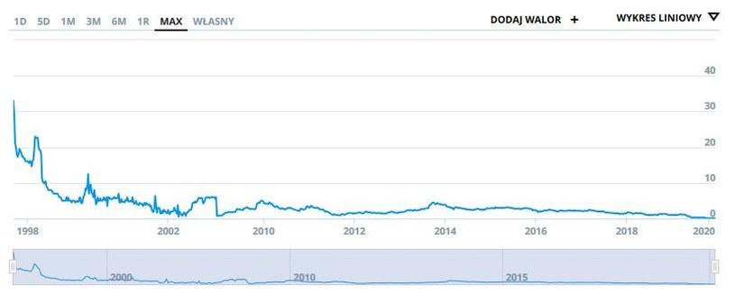 Wykres kursu KAN w całej historii notowań na GPW /INTERIA.PL