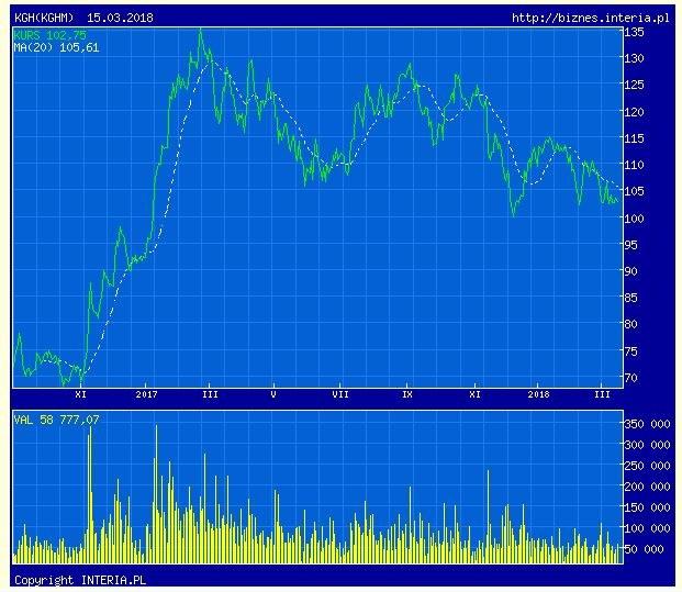 Wykres kursu KGHM w ostatnich 365 sesjach /INTERIA.PL
