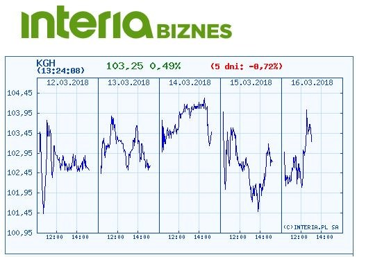 Wykres kursu KGHM w ostatnich pięciu dniach /INTERIA.PL