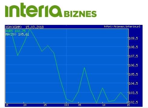Wykres kursu KGHM w ostatnim miesiącu /INTERIA.PL