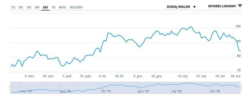 Wykres kursu KGHM w ostatnim pólroczu /INTERIA.PL
