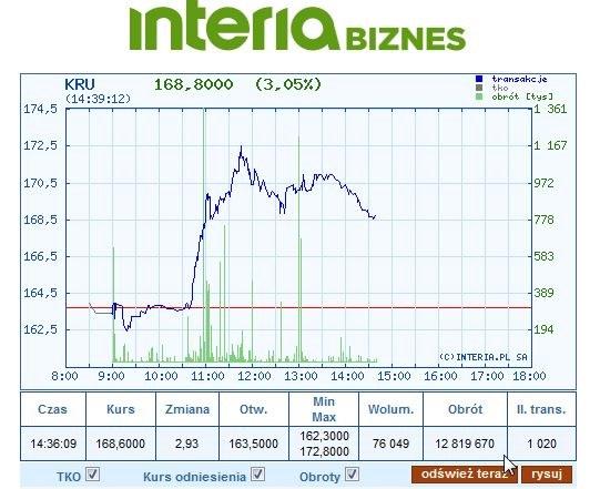 Wykres kursu KRU na dzisiejszej sesji /INTERIA.PL