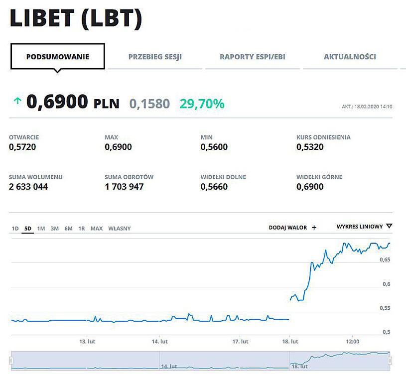 Wykres kursu LBT w ostatnich pięciu dniach /INTERIA.PL