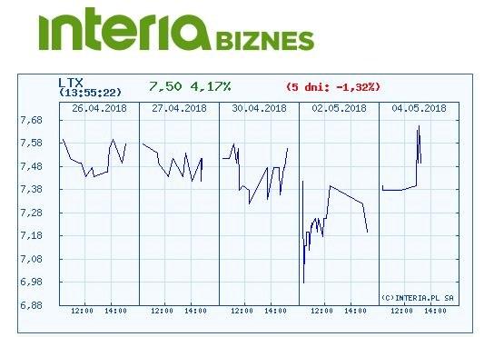 Wykres kursu Lenteksu w czasie pięciu ostatnich sesji /INTERIA.PL