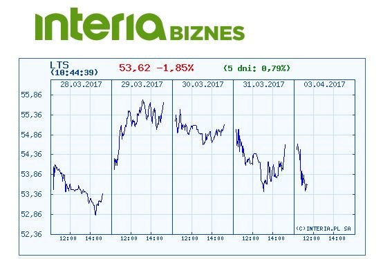 Wykres kursu Lotosu w ostatnich pi9ęciu dniach /INTERIA.PL