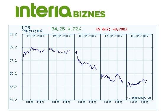 Wykres kursu Lotosu w ostatnich pięciu dniach /INTERIA.PL