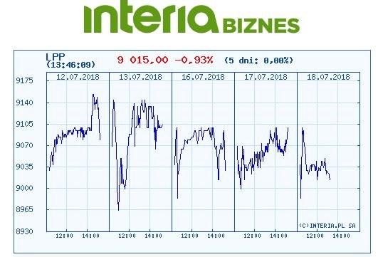 Wykres kursu LPP w ostatbnich pięciu sesjach /INTERIA.PL