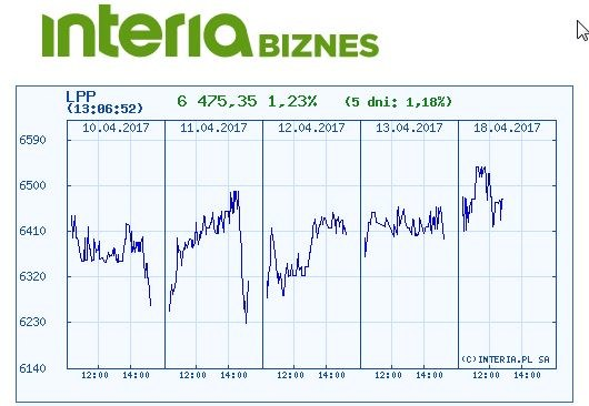 Wykres kursu LPP w ostatnich pięciu dniach /INTERIA.PL