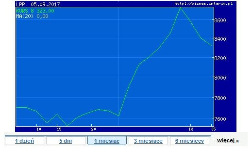 Wykres kursu LPP w ostatnim miesiącu /INTERIA.PL