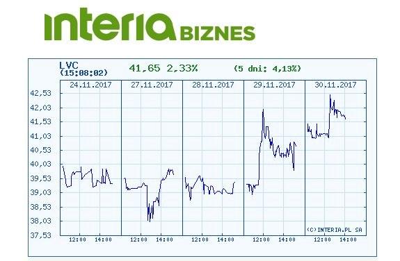 Wykres kursu LVC w ostatnich pięciu dniach /INTERIA.PL