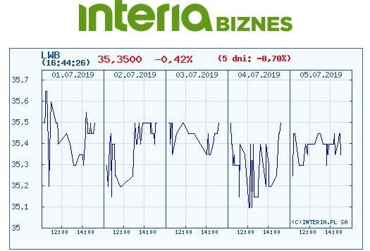 Wykres kursu LWB na ostatnich pięciu sesjach /INTERIA.PL