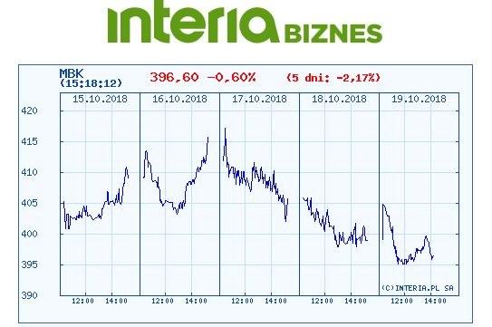 Wykres kursu MBANKU w ostatnich pięciu dniach /INTERIA.PL