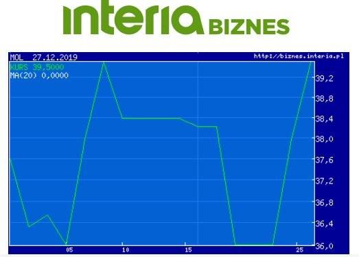 Wykres kursu MOL w ostatnim miesiącu /INTERIA.PL