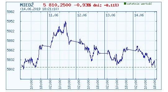 Wykres kursu notowań miedzi w ostatnich pięciu dniach /INTERIA.PL