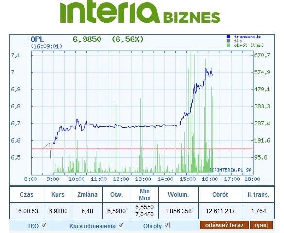 Wykres kursu OPL na czwartkowej sesji (stan na godz. 16.09) /INTERIA.PL