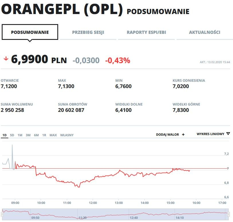 Wykres kursu OPL na dzisiejszej sesji /INTERIA.PL