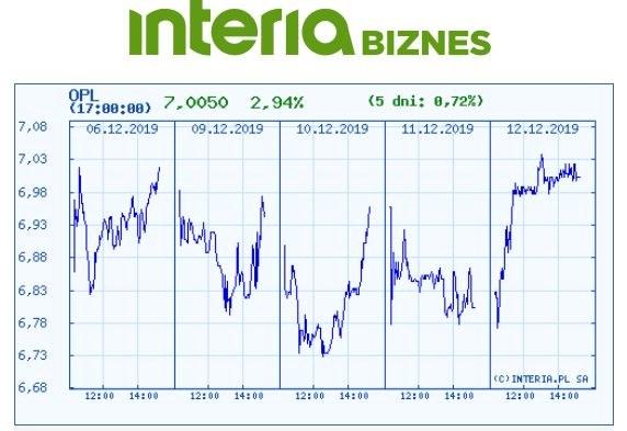 Wykres kursu OPL na pięciu ostatnich sesjach /INTERIA.PL