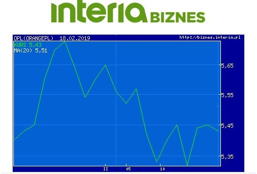 Wykres kursu OPL w ostatnim miesiącu /INTERIA.PL