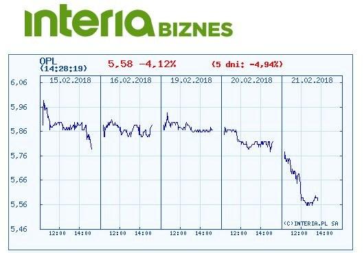 Wykres kursu Orange Polska w ostatnich pięciu dniach /INTERIA.PL