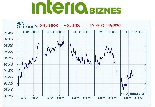 Wykres kursu Orlenu na pięciu ostatnich sesjach /INTERIA.PL