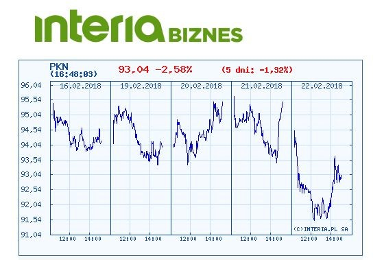 Wykres kursu Orlenu w ostatnich pięciu dniach /INTERIA.PL