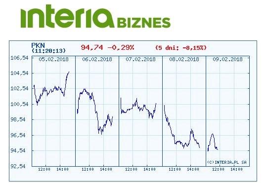 Wykres kursu Orlenu w ostatnich pięciu sesjach /INTERIA.PL