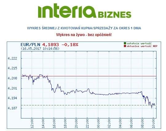 Wykres kursu pary EURO ZŁOTY o godz. 10.14 /INTERIA.PL