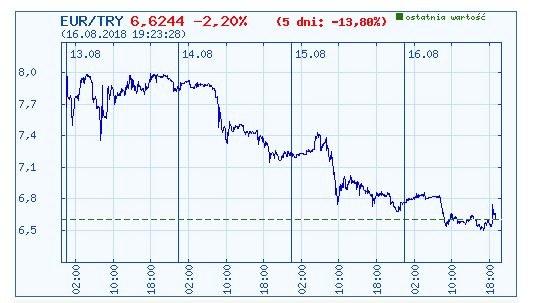 Wykres kursu pary walutowej euro/turecka liga w ostatnich pięciu dniach /INTERIA.PL