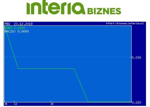 Wykres kursu PBG w ostatnim miesiącu /INTERIA.PL