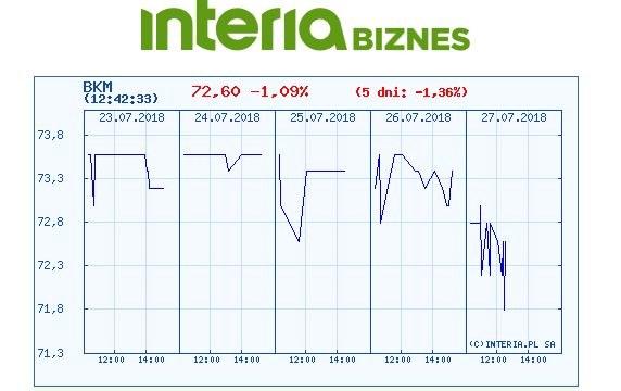 Wykres kursu PBKM w ostatnich pięciu dniach /INTERIA.PL
