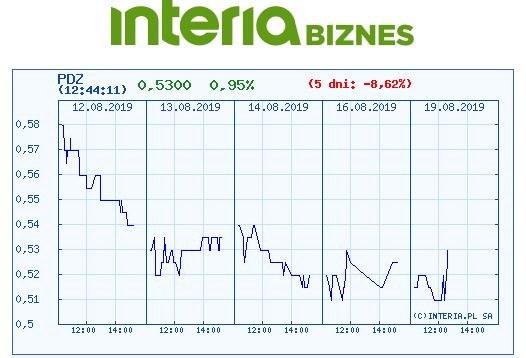 Wykres kursu PDZ na ostatnich pięciu sesjach /INTERIA.PL