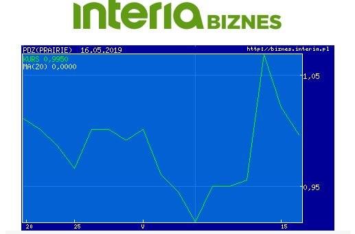 Wykres kursu PDZ w wostatnim miesiącu /INTERIA.PL