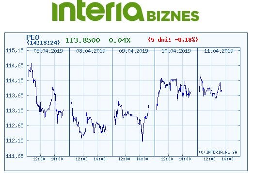 Wykres kursu Pekao na ostatnich pięciu sesjach /INTERIA.PL