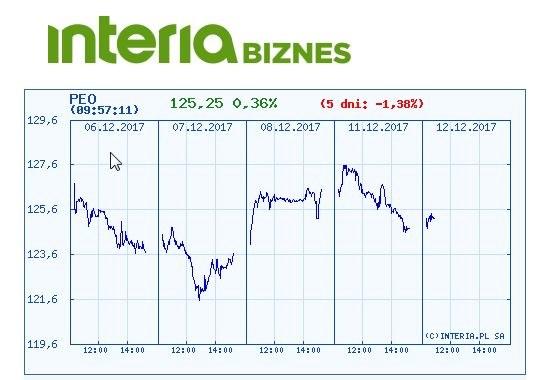 Wykres kursu Pekao SA w ostatnich pięciu dniach /INTERIA.PL