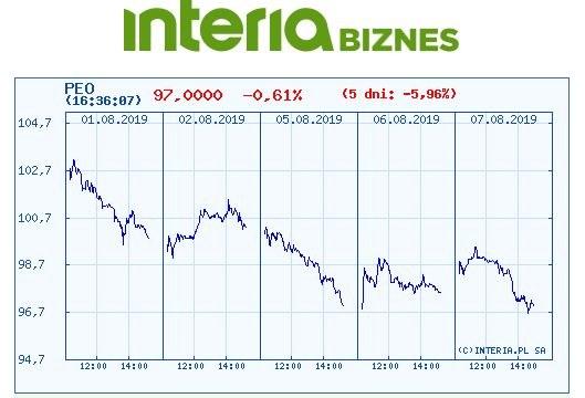 Wykres kursu Pekao w ostatnich pięciu dniach /INTERIA.PL