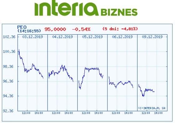 Wykres kursu PEO na pięciu ostatnich sesjach /INTERIA.PL