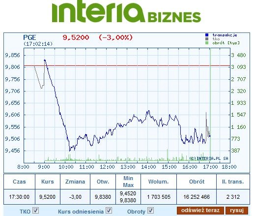 Wykres kursu PGE na dzisiejszej sesji /INTERIA.PL