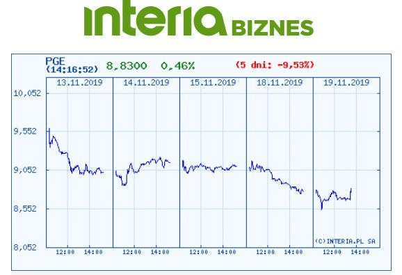 Wykres kursu PGE na pięciu ostatnich sesjach /INTERIA.PL