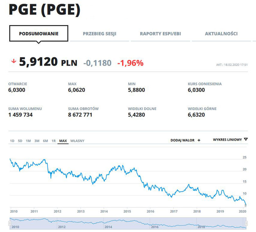 Wykres kursu PGE od początku notowań na GPW /INTERIA.PL