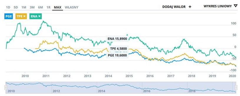 Wykres kursu PGE, TPE i ENA od początków ich notowań na GPW /INTERIA.PL