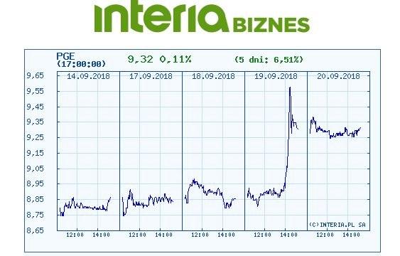 Wykres kursu PGE w czasie pięciu ostatnich sesji /INTERIA.PL