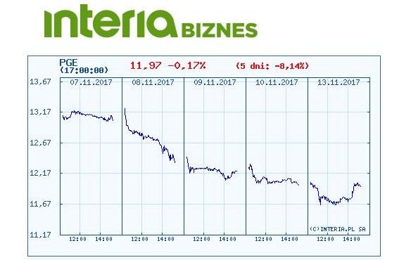 Wykres kursu PGE w ostatnich pięciu dniach /INTERIA.PL