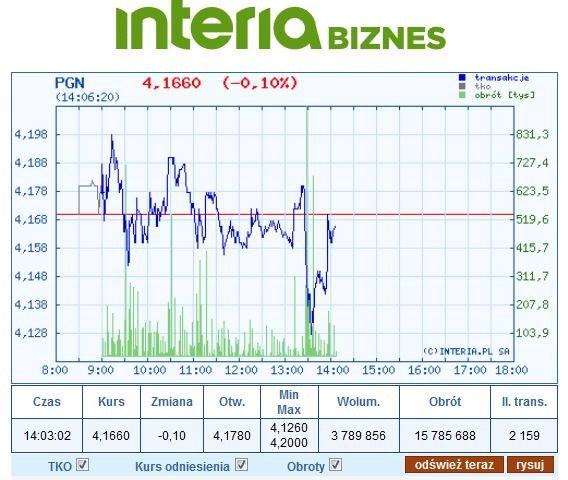 Wykres kursu PGN na dzisiejszej sesji /INTERIA.PL