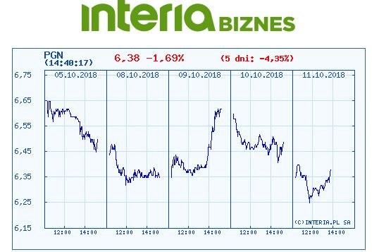Wykres kursu PGN w czasie ostatnich pięciu sesji /INTERIA.PL