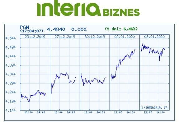 Wykres kursu PGNiG na ostatnich pięciu sesjach /INTERIA.PL