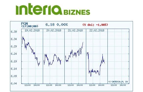Wykres kursu PGNiG w ostatnich pięciu dniach /INTERIA.PL